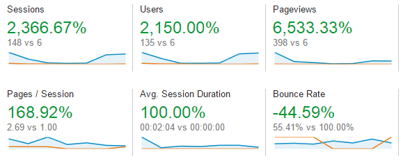 Google analytics for our new website